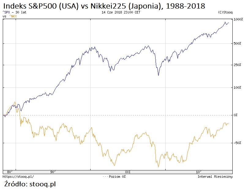 sp500-nikkei