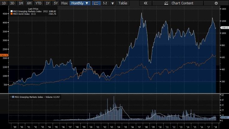 emerging-markets-vs-world