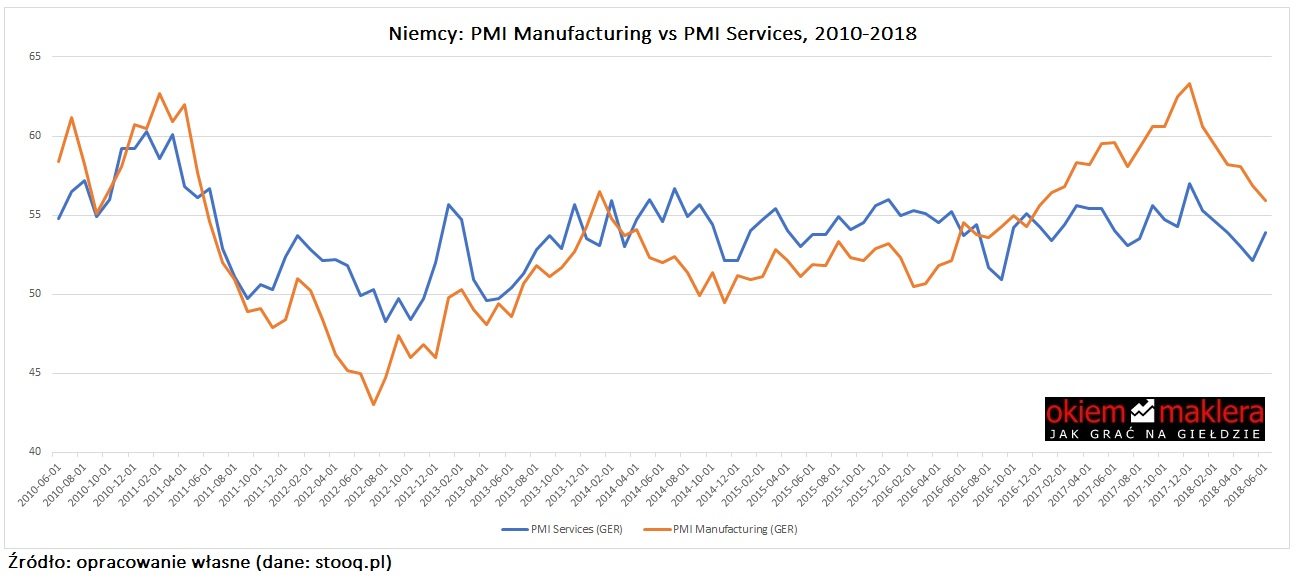 niemcy-wskaznik-pmi-manufacturing-services