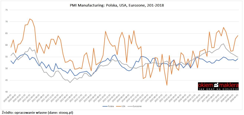 pmi-manufacturing-polska-usa-eu