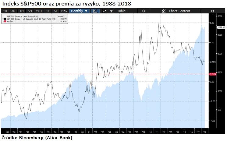 premia-za-ryzyko-30l