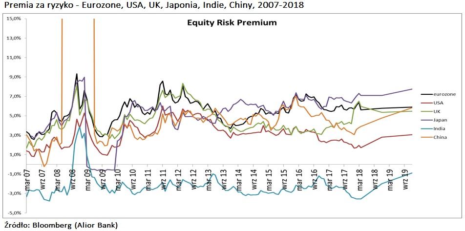 premia-za-ryzyko-rynki