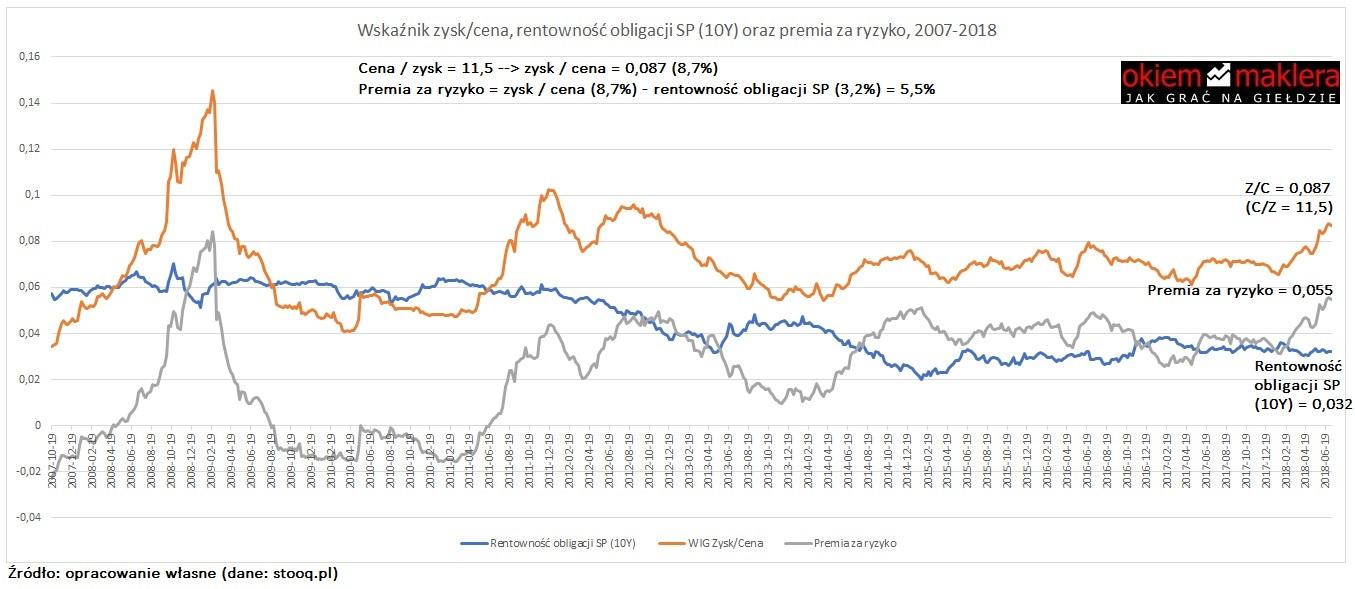 premia-za-ryzyko-zysk-cena-rentownosc-10Y