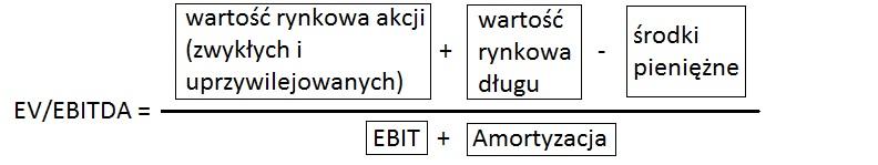 ev-evitda-wzor