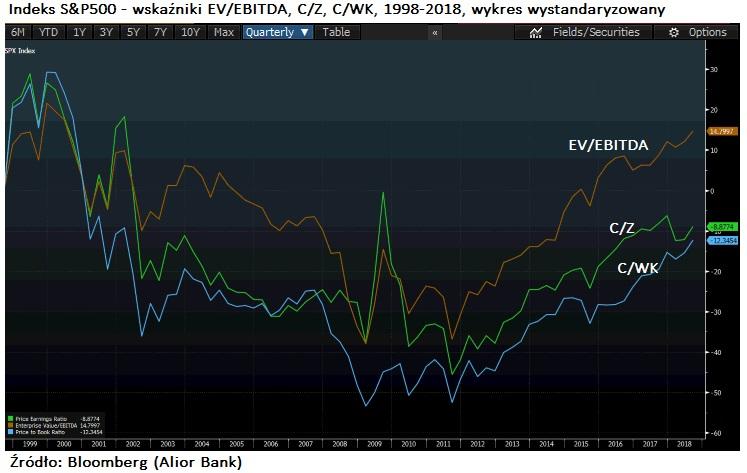 spx-ev-ebitda-pe-pbv-standarized1