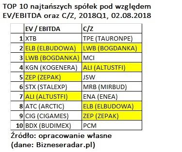 top-10-najtanszych-spolek-ev-ebitda-c-z-1