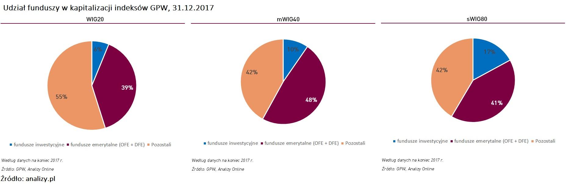 udzial-funduszy-w-indeksach