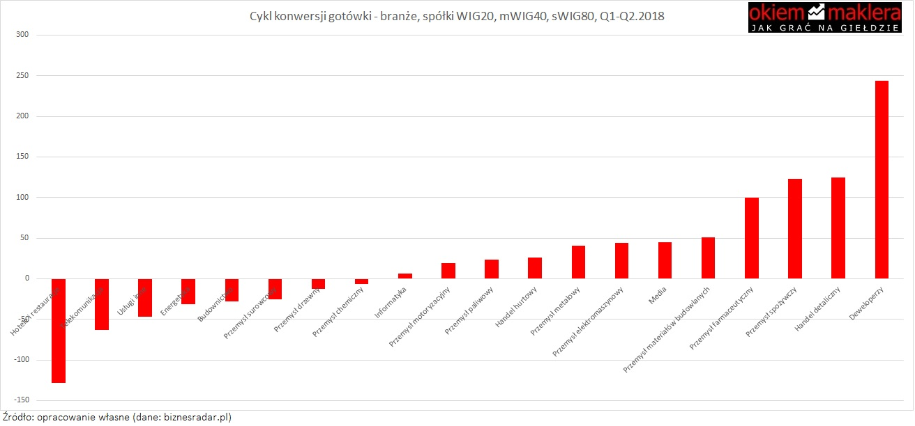 cykl-konwersji-gotowki-branze
