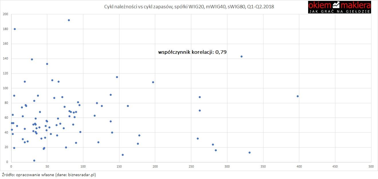 cykl-operacyjny-cykl-naleznosc-cykl-zapasow-korelacja