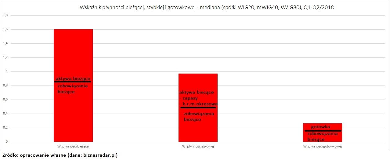 wskaznik-plynnosci-biezacej-szybkiej-gotowkowej-mediana-WIG140
