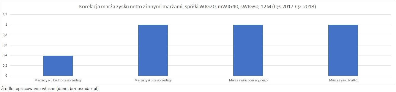 korelacja-marza-zysku-netto1