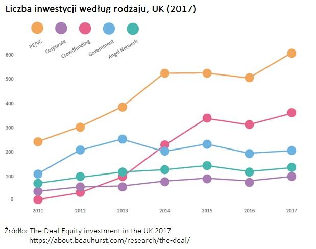 liczba-inwestycji-typy-inwestorow-uk-2017