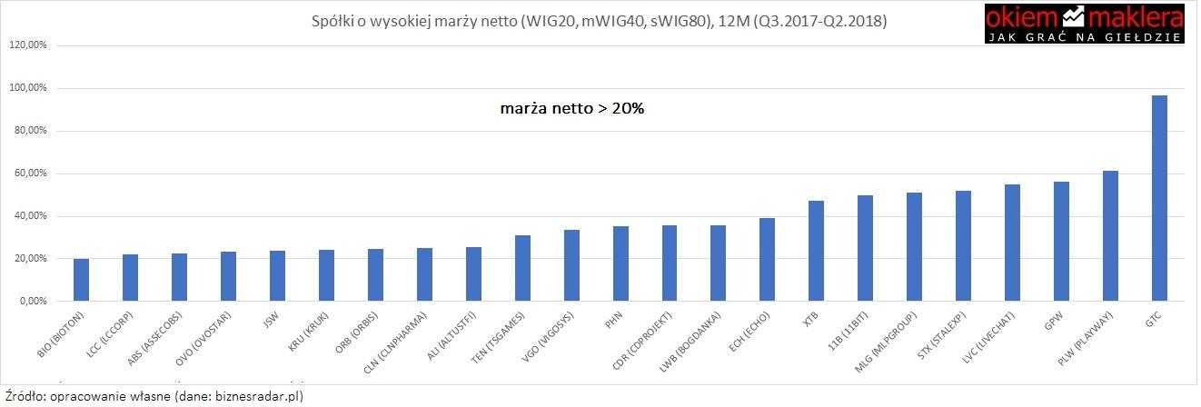 wysoka-marza-netto-spolki-gpw1