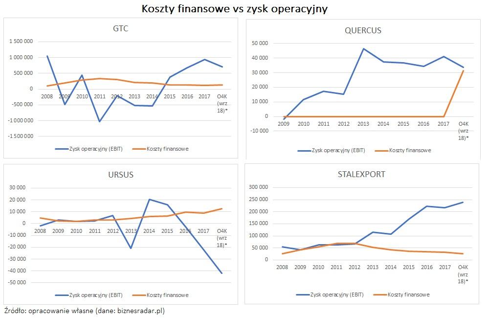 koszty-finansowe-vs-zysk-operacyjny-brak-korelacji