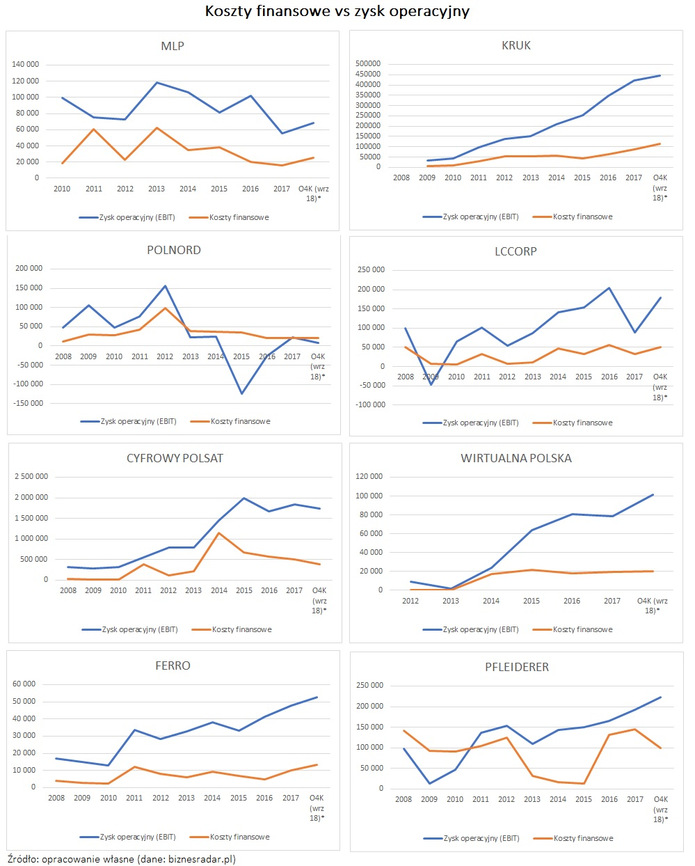 koszty-finansowe-vs-zysk-operacyjny-korelacja