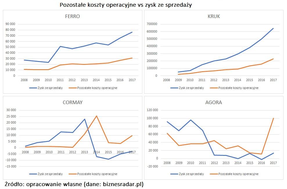 pozostale-koszty-operacyjne-vs-zysk-ze-sprzedazy-korelacja