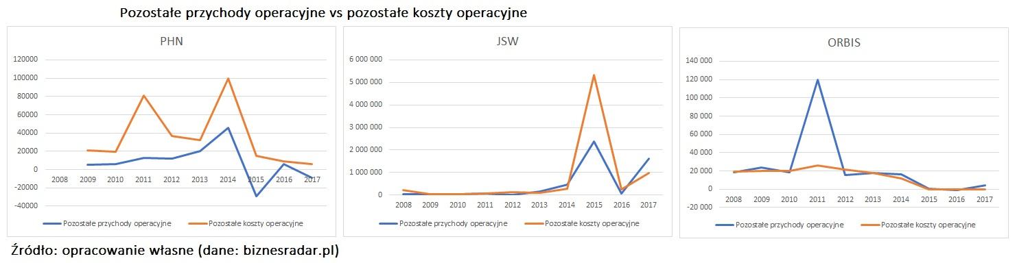 pozostale przychody-operacyjne-vs-pozostale-koszty-operacyjne-korealcja-1