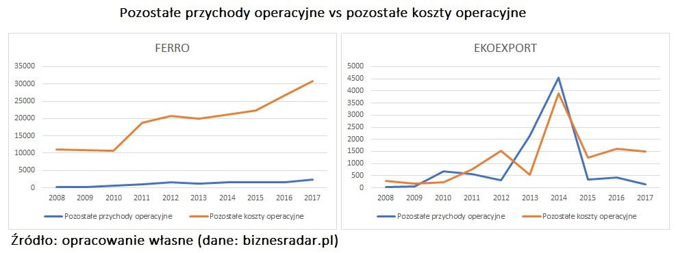 pozostale przychody-operacyjne-vs-pozostale-koszty-operacyjne-korealcja-2