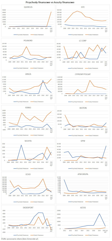 przychody-finansowe-vs-koszty-finansowe-brak-korelacji