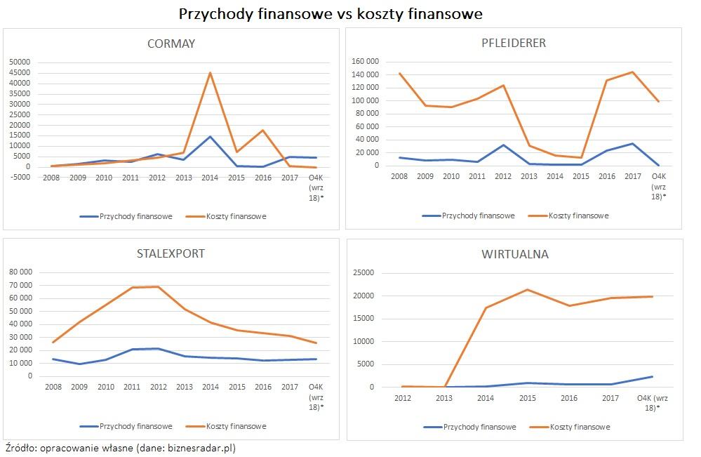 przychody-finansowe-vs-koszty-finansowe-korelacja-dodatnia