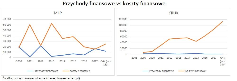 przychody-finansowe-vs-koszty-finansowe-korelacja-ujemna