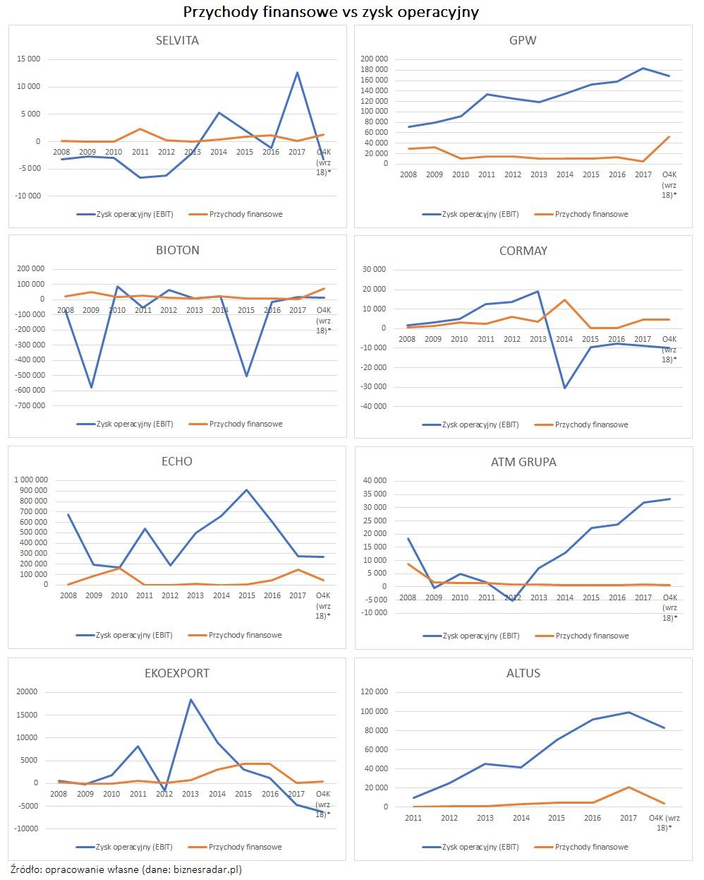 przychody-finansowe-vs-zysk-operacyjny
