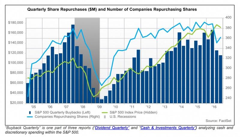 buyback-sp500-skup-akcji-wlasnych-2