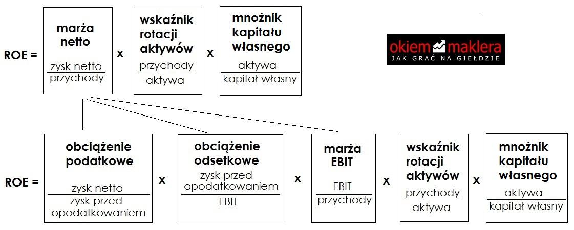 analiza-du-ponta-rownanie-roe2