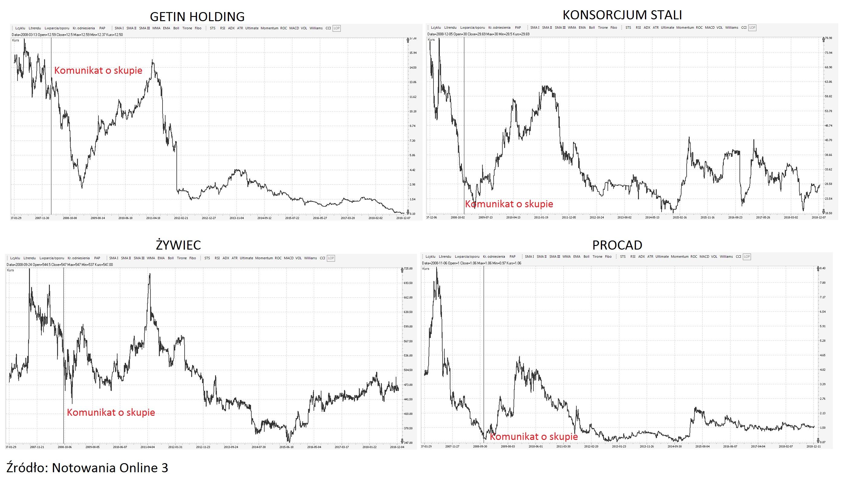buyback-skup-akcji-wlasnych-2