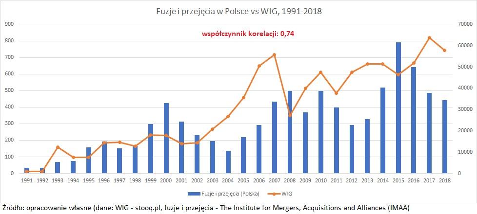 fuzje-i-przejecia-w-polsce-wig