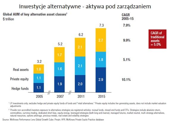 inwestycje-alternatywne-aktywa-pod-zarzadzaniem