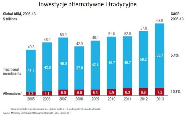 inwestycje-alternatywne-tradycyjne
