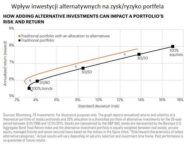 inwestycje-alternatywne-zysk-ryzyko-portfela
