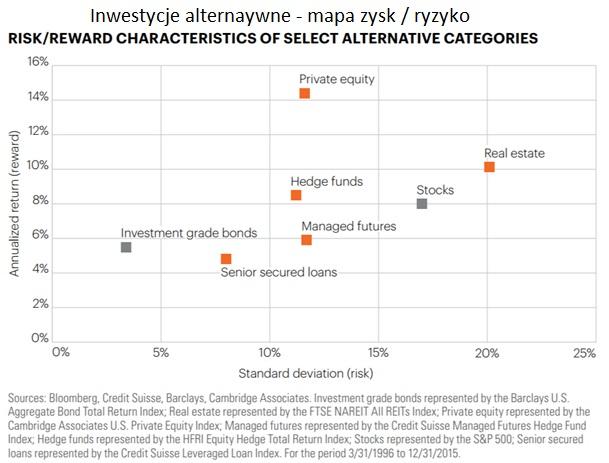 inwestycje-alternatywne-zysk-ryzyko-portfela2