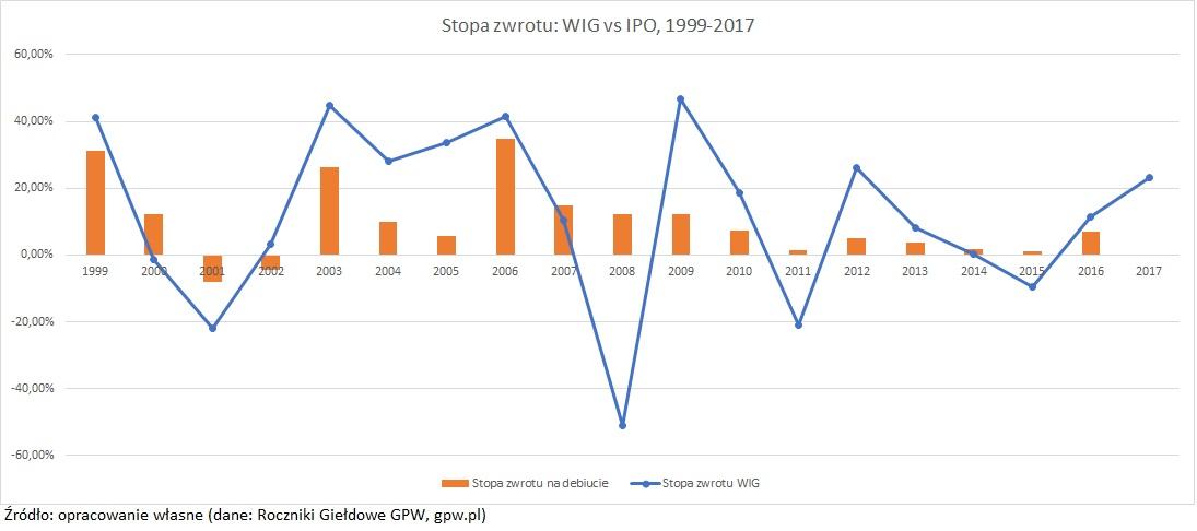 pierwsza-oferta-publiczna-przecietna-stopa-zwrotu-IPO-vs-WIG
