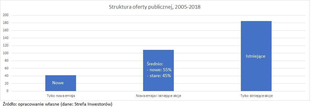 struktura-oferty-publicznej