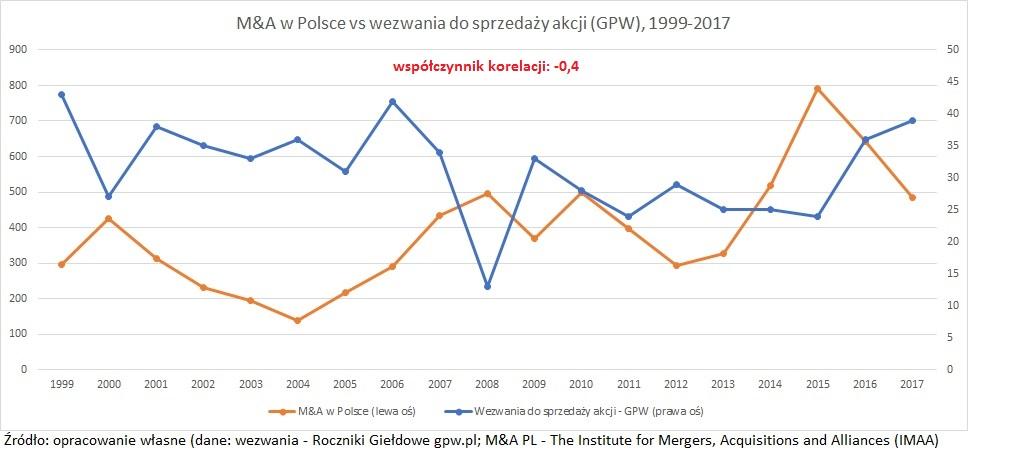 wezwania-fuzje-i-przejecia-polska-1999-2017-1