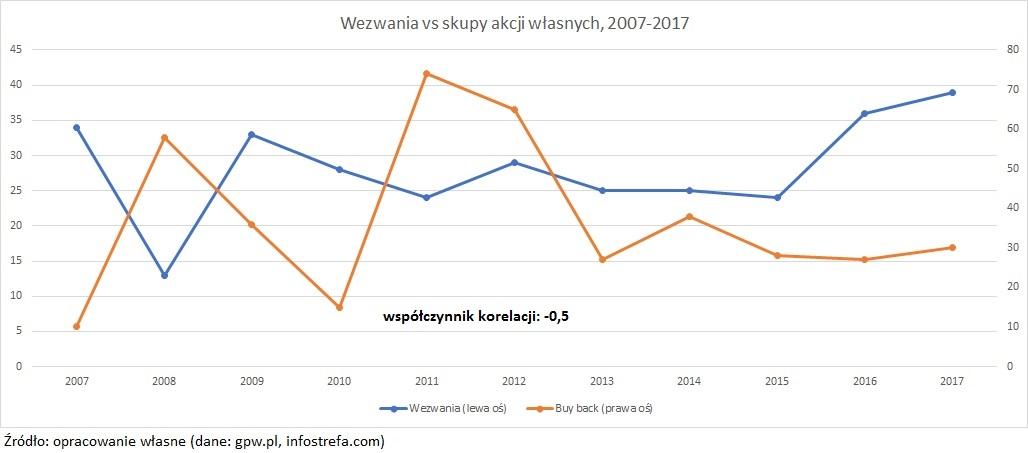 wezwanie-na-sprzedaz-akcji-buyback