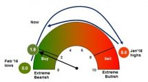 BofAML-Bull-Bear-Indicator3
