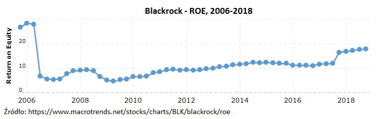 blackrock-roe
