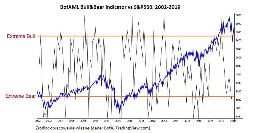 bofaml-b&b-sp500-wykres3