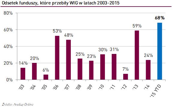 fundusze-pokonaly-wig-2003-2015