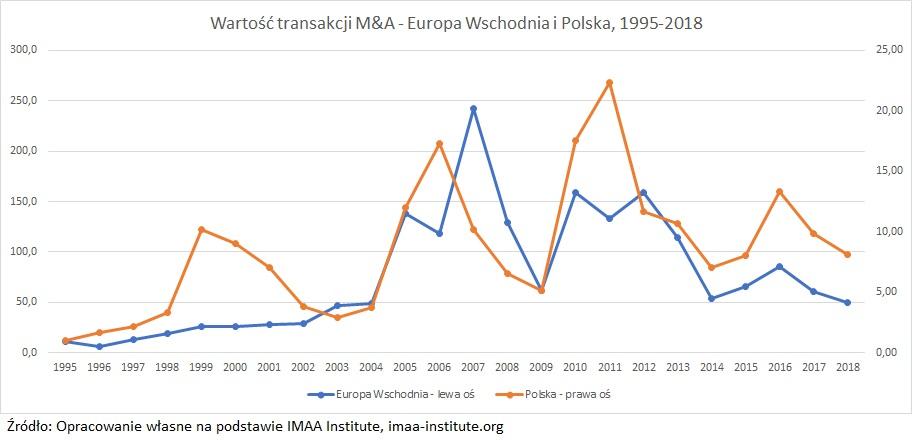 fuzje-i-przejecia-europa-wschodnia-polska
