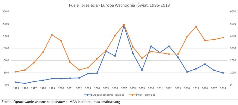 fuzje-i-przejecia-europa-wschodnia-swiat