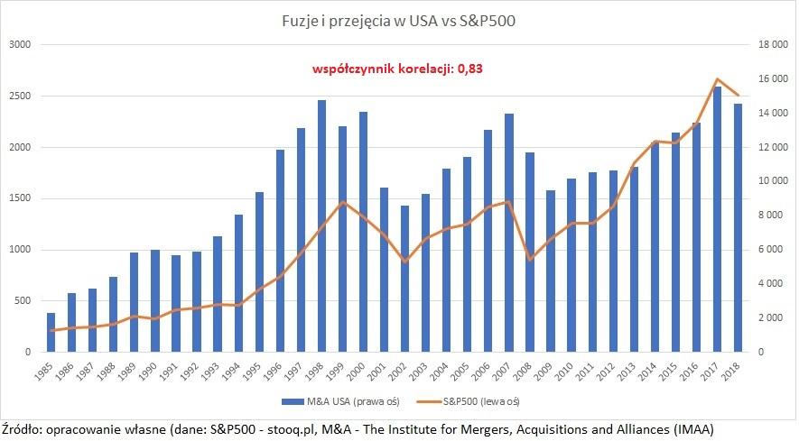 fuzje-i-przejecia-usa-sp500-1985-2018