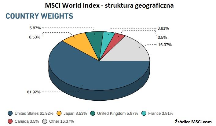 msci-struktura-geograficzna