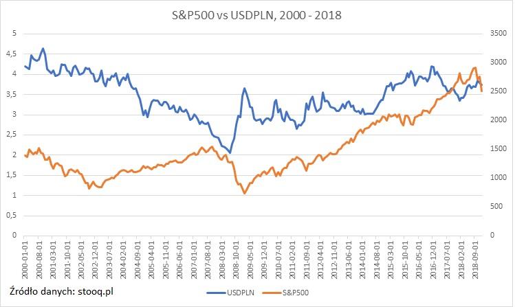 sp500-usdpln