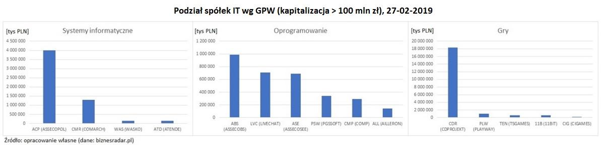 spolki-IT-podzial-gpw