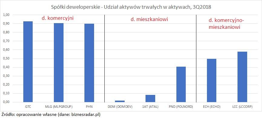 spolki-deweloperskie-aktywa2
