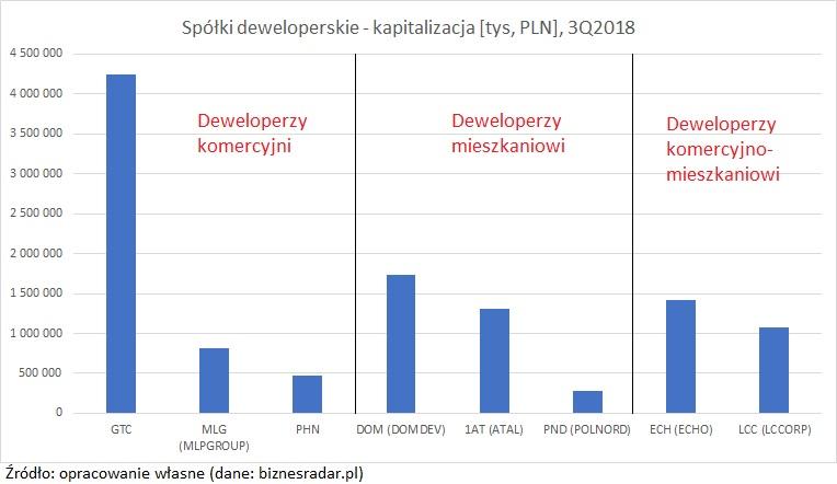 spolki-deweloperski-kapitalizacja
